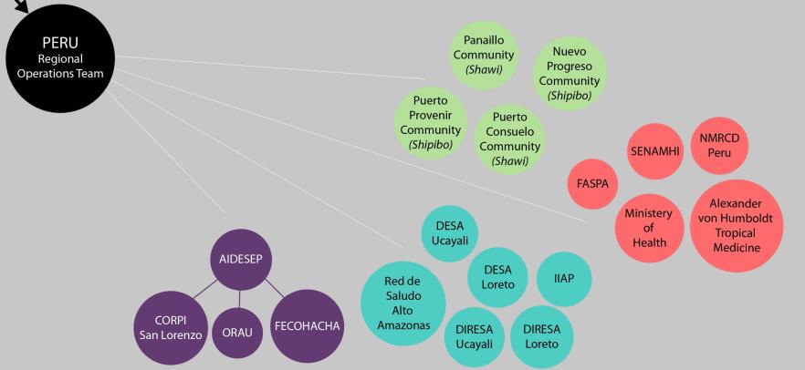 IHACC organizational chart Y5 (2)