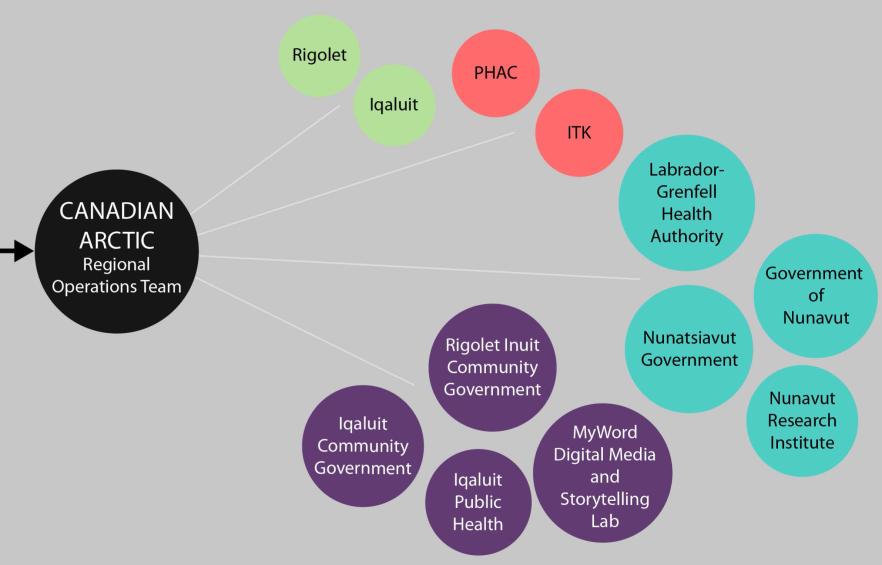 IHACC organizational chart Y5 (3)
