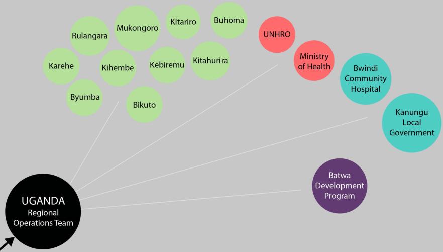 IHACC organizational chart Y5 (4)
